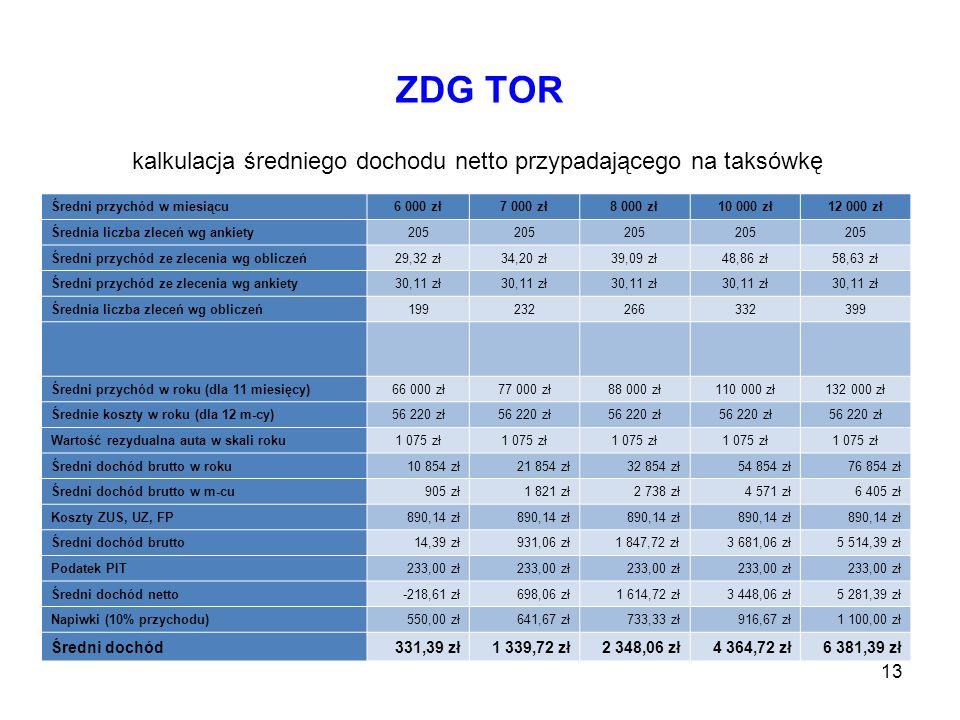 ZDG TOR kalkulacja średniego dochodu netto przypadającego na taksówkę