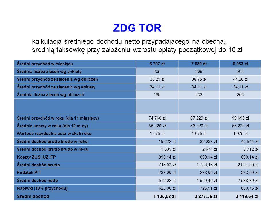 ZDG TOR kalkulacja średniego dochodu netto przypadającego na obecną,