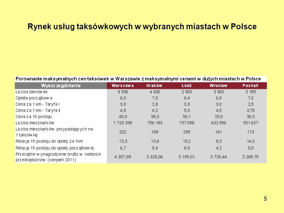 Rynek usług taksówkowych w wybranych miastach w Polsce
