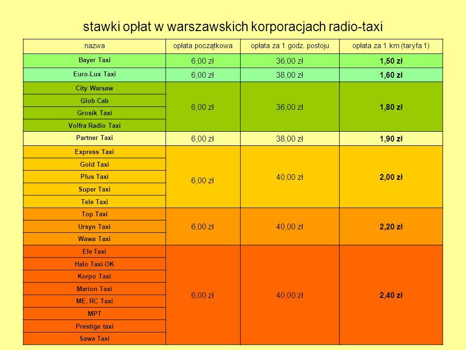 stawki opłat w warszawskich korporacjach radio-taxi
