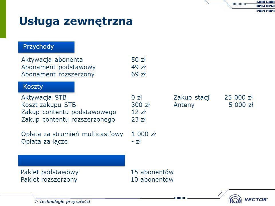 Usługa zewnętrzna Przychody Aktywacja abonenta 50 zł