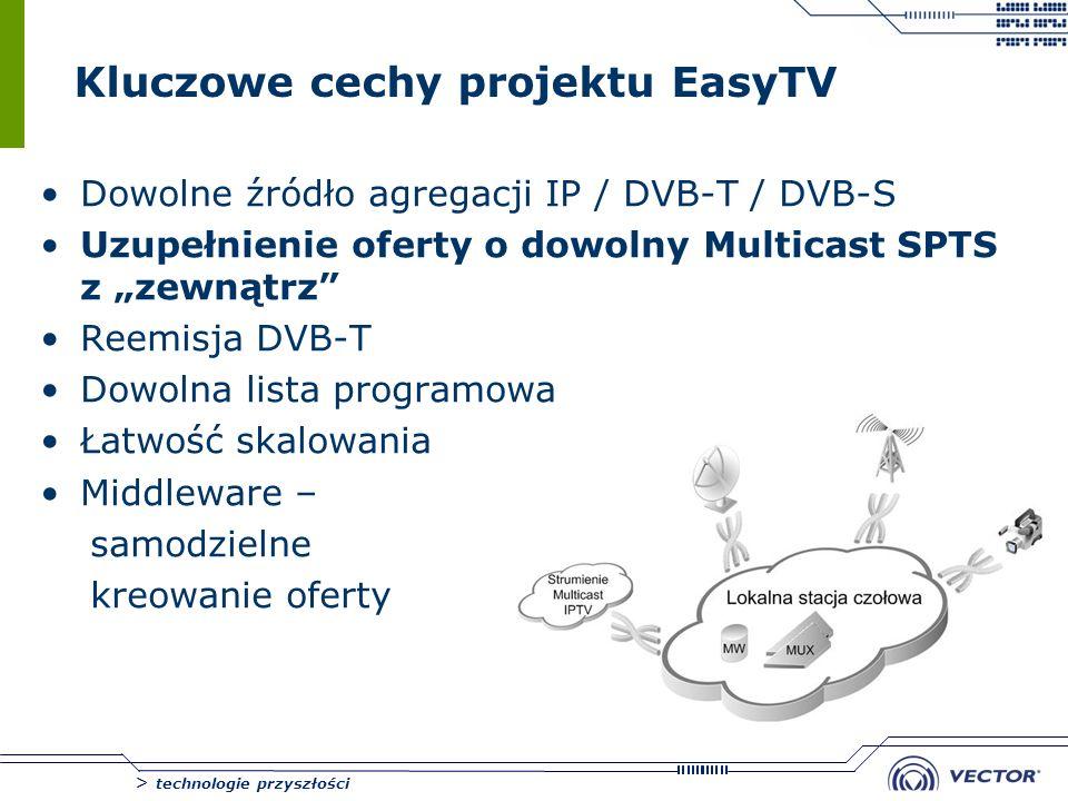 Kluczowe cechy projektu EasyTV