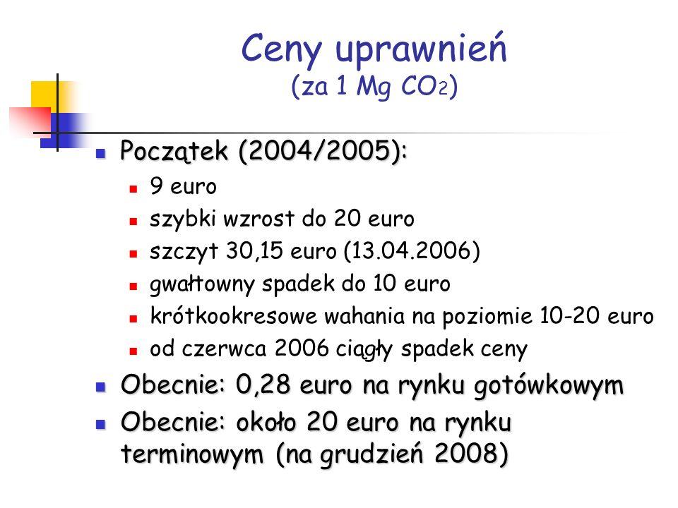 Ceny uprawnień (za 1 Mg CO2)