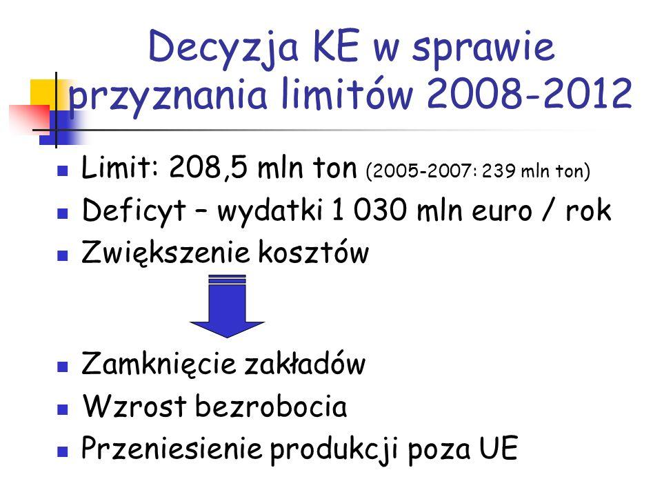 Decyzja KE w sprawie przyznania limitów 2008-2012