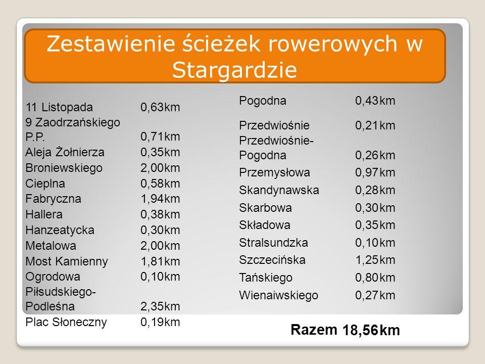 Zestawienie ścieżek rowerowych w Stargardzie