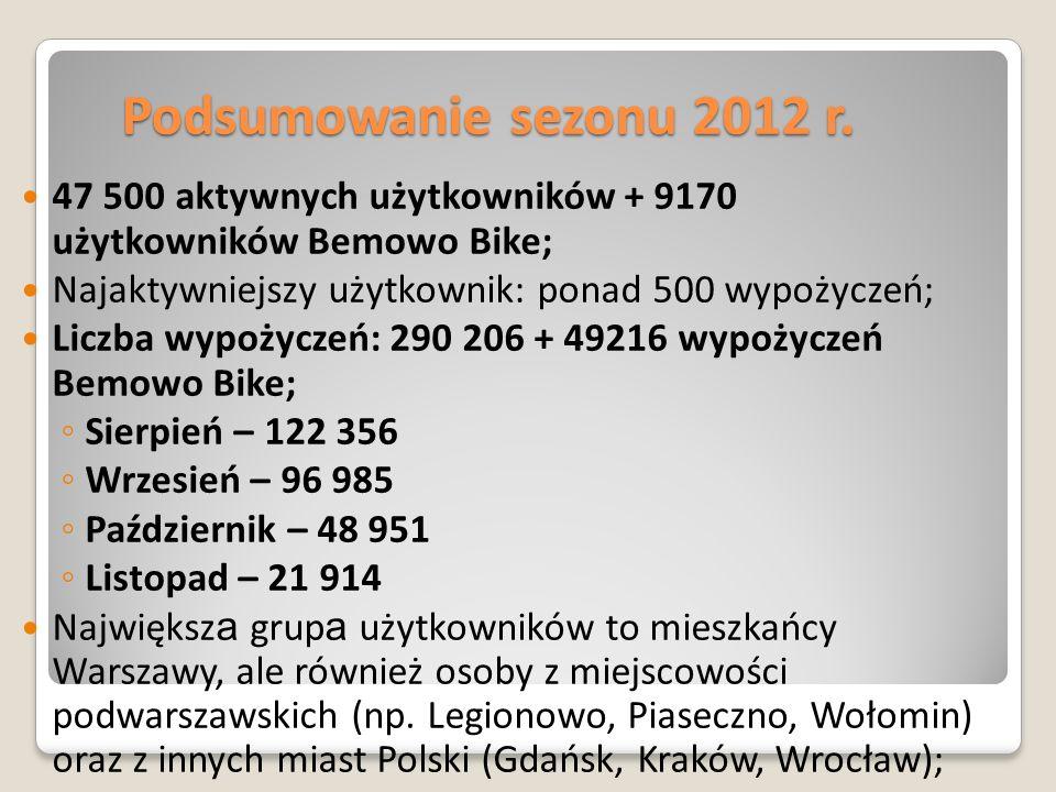 Podsumowanie sezonu 2012 r. 47 500 aktywnych użytkowników + 9170 użytkowników Bemowo Bike; Najaktywniejszy użytkownik: ponad 500 wypożyczeń;
