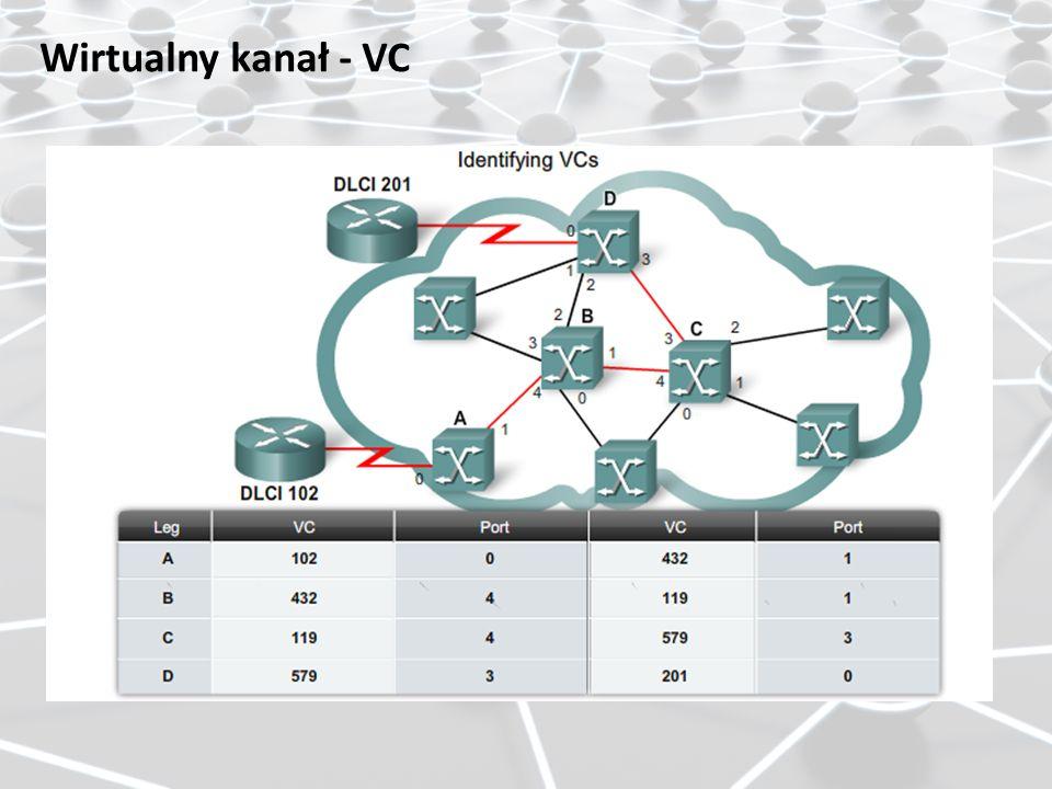 Wirtualny kanał - VC