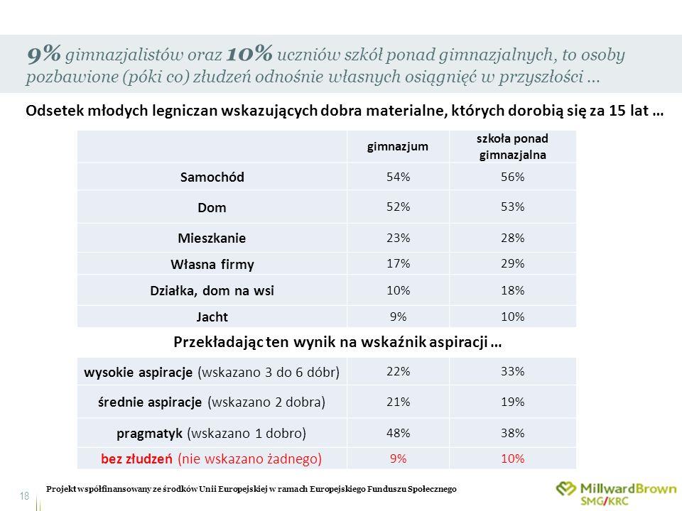 9% gimnazjalistów oraz 10% uczniów szkół ponad gimnazjalnych, to osoby pozbawione (póki co) złudzeń odnośnie własnych osiągnięć w przyszłości …