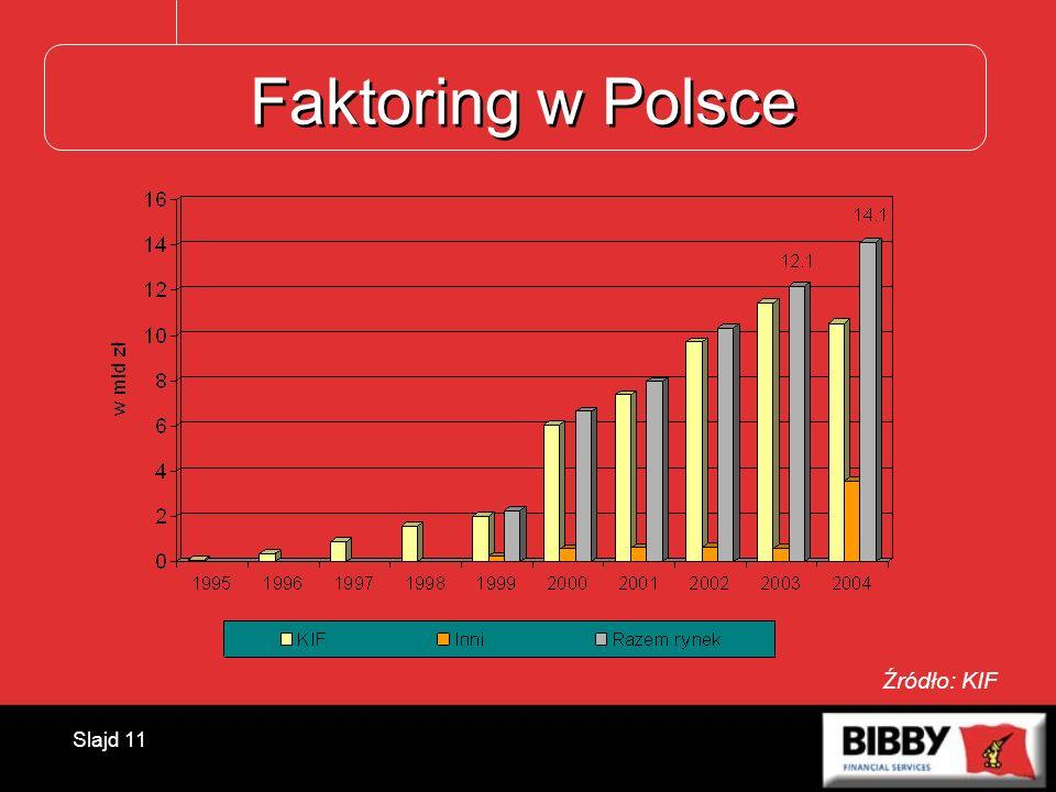 Faktoring w Polsce Źródło: KIF