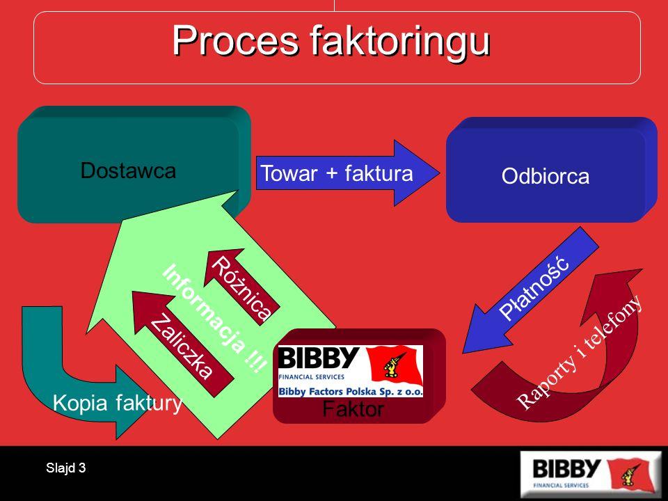 Proces faktoringu Dostawca Odbiorca Towar + faktura Informacja !!!