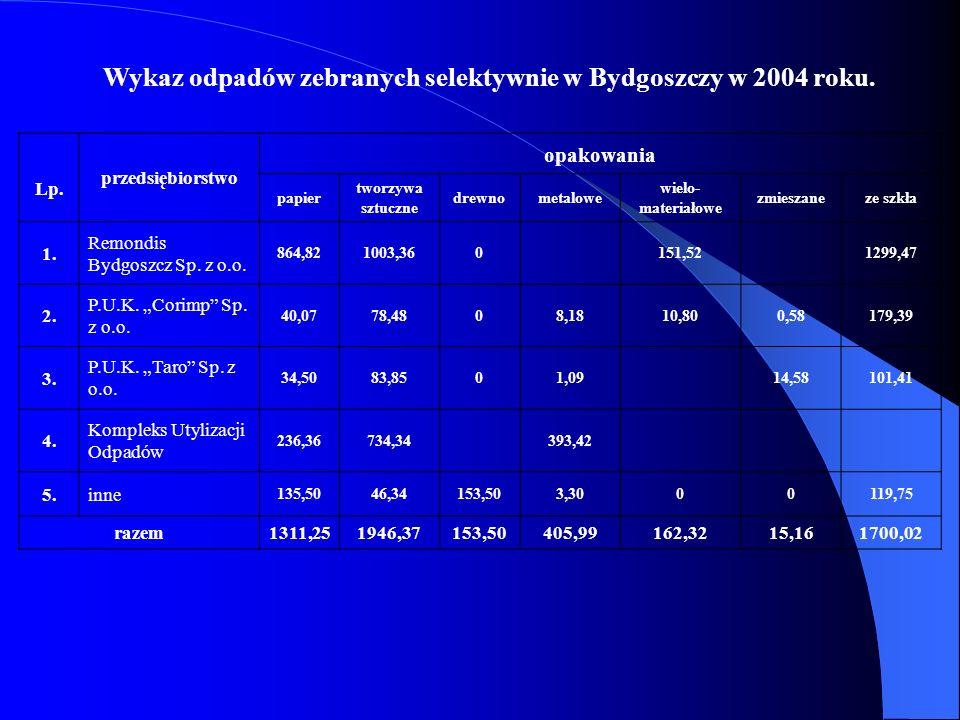 Wykaz odpadów zebranych selektywnie w Bydgoszczy w 2004 roku.