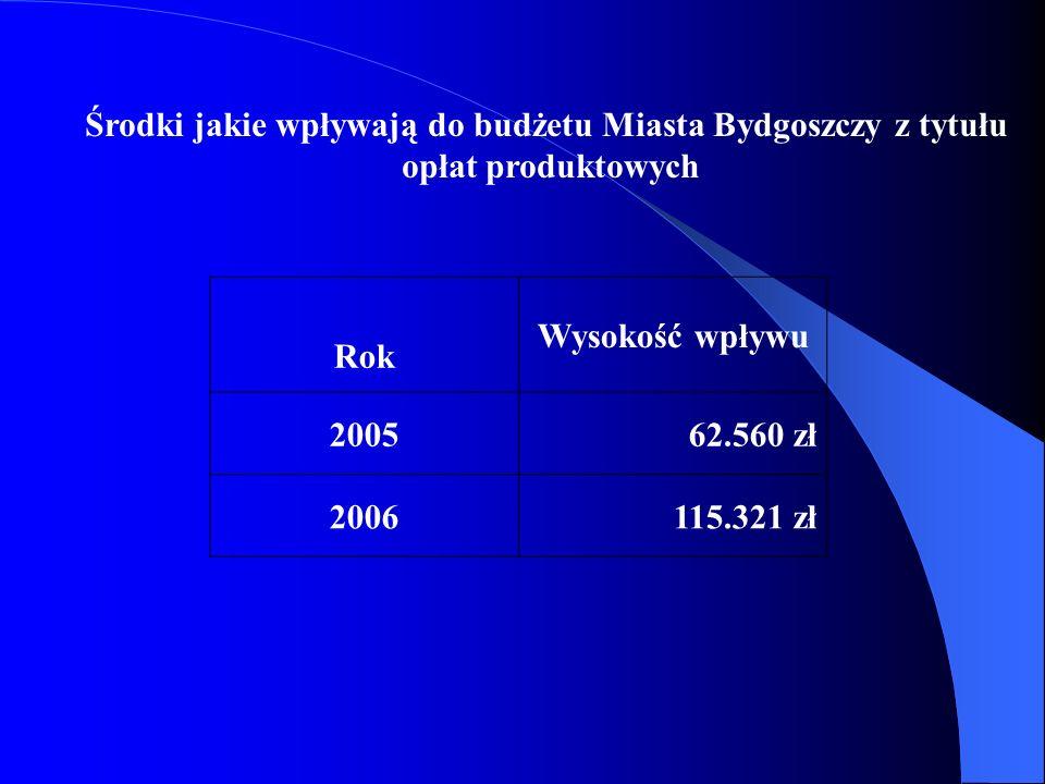 Środki jakie wpływają do budżetu Miasta Bydgoszczy z tytułu