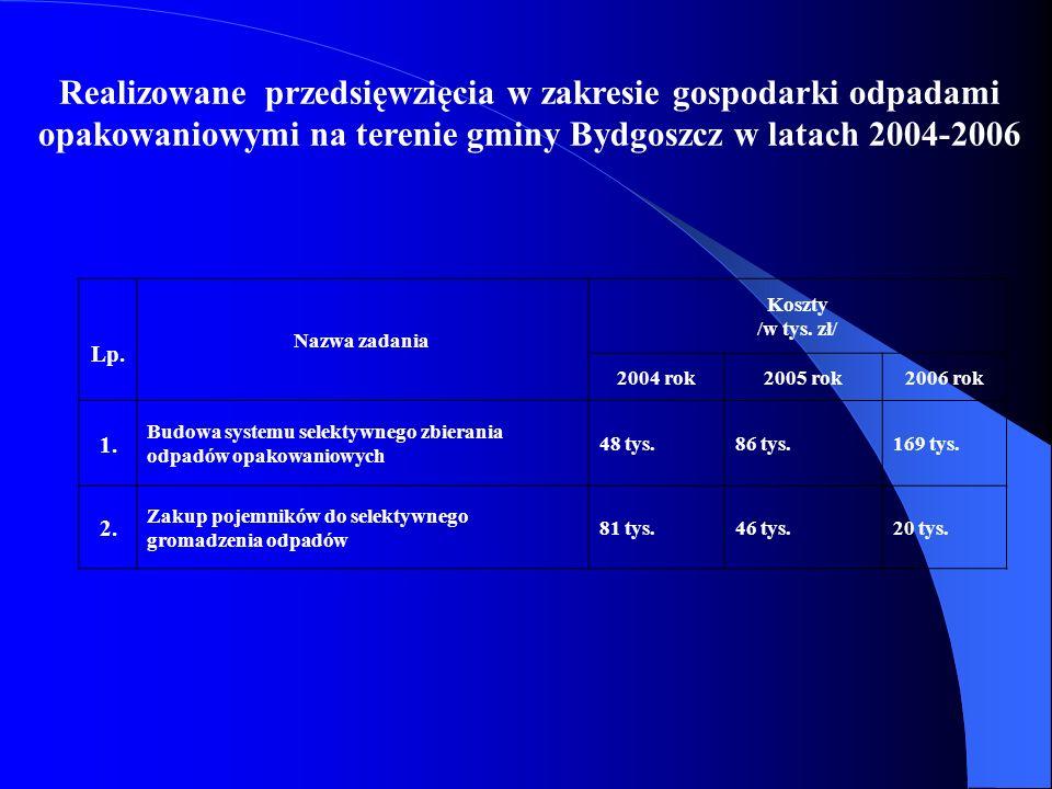 Realizowane przedsięwzięcia w zakresie gospodarki odpadami opakowaniowymi na terenie gminy Bydgoszcz w latach 2004-2006