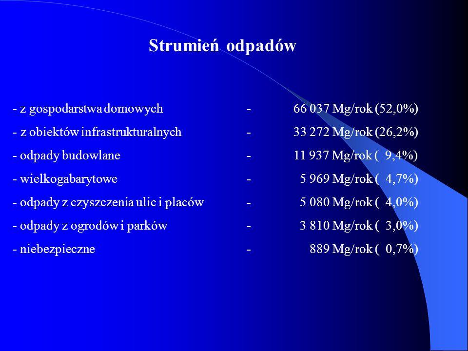 Strumień odpadów - z gospodarstwa domowych - 66 037 Mg/rok (52,0%)