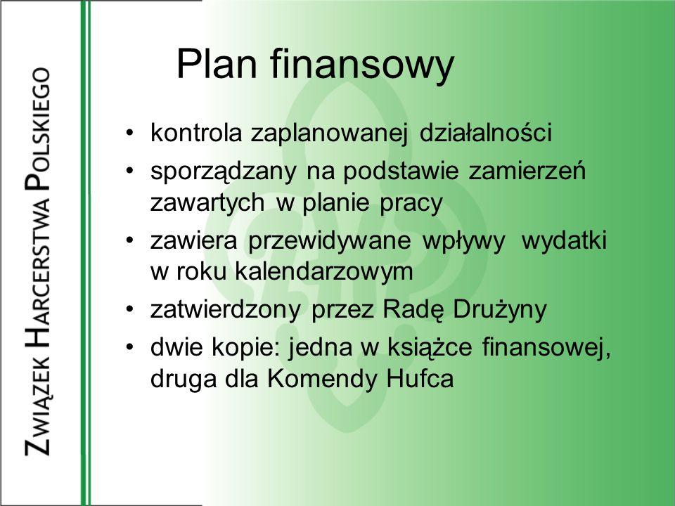 Plan finansowy kontrola zaplanowanej działalności
