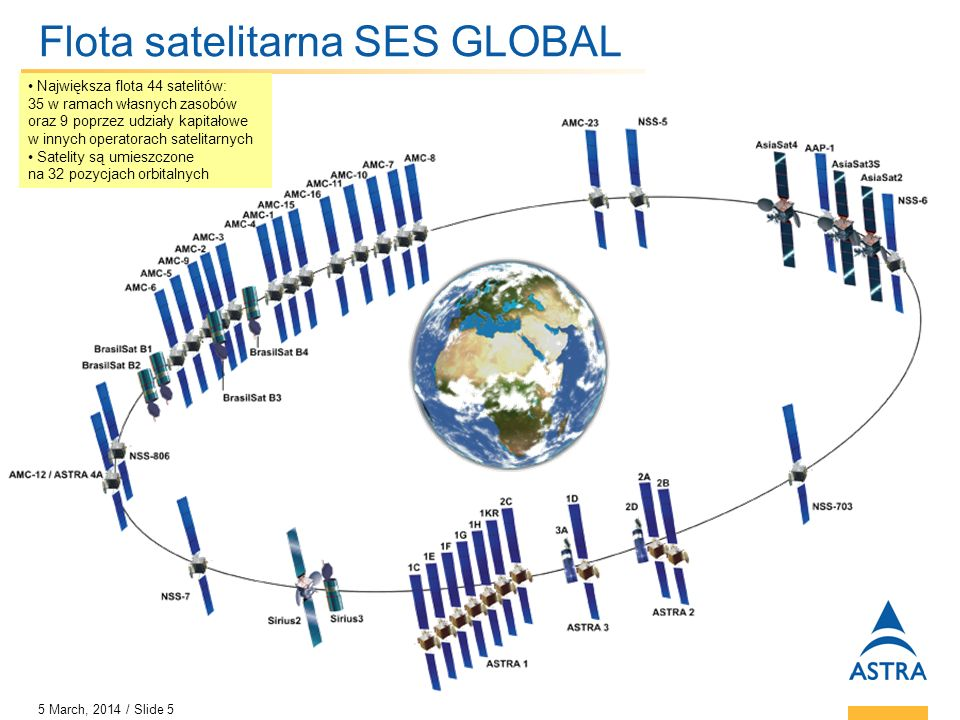 Flota satelitarna SES GLOBAL