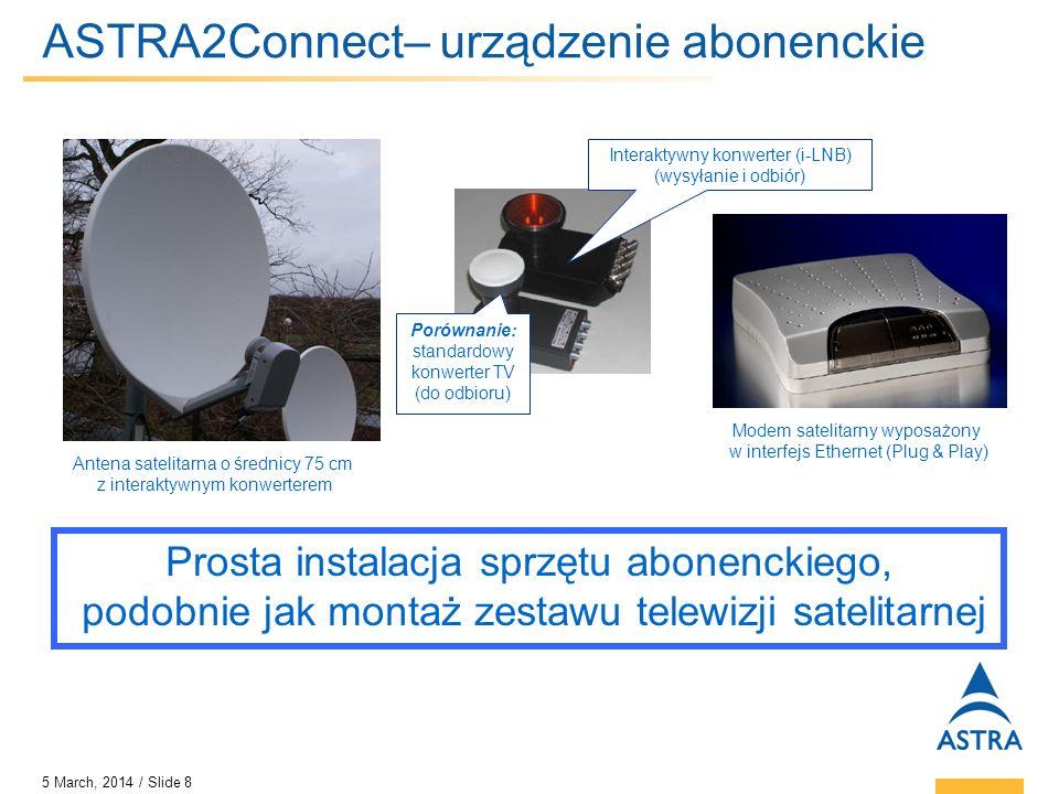 ASTRA2Connect– urządzenie abonenckie
