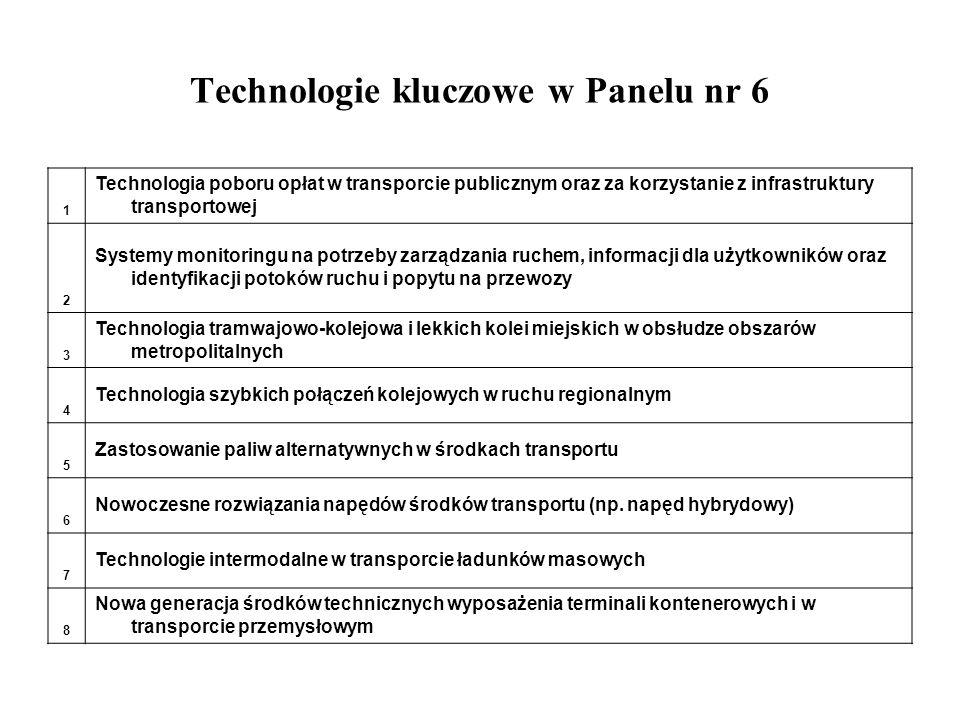 Technologie kluczowe w Panelu nr 6
