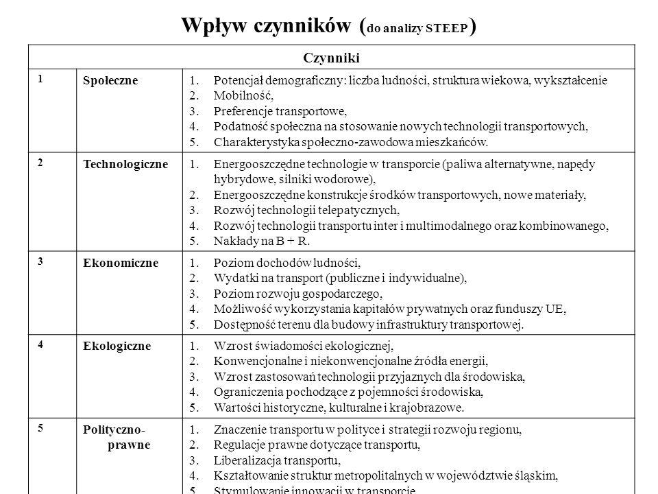 Wpływ czynników (do analizy STEEP )