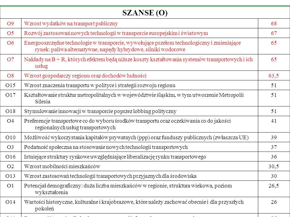 SZANSE (O) O9 Wzrost wydatków na transport publiczny 68 O5