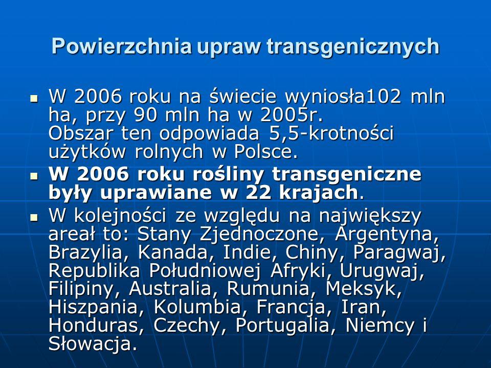 Powierzchnia upraw transgenicznych