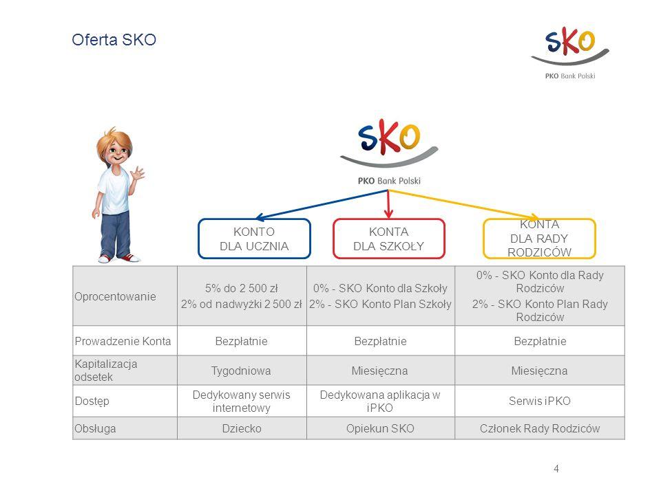 Oferta SKO Oprocentowanie 5% do 2 500 zł 2% od nadwyżki 2 500 zł