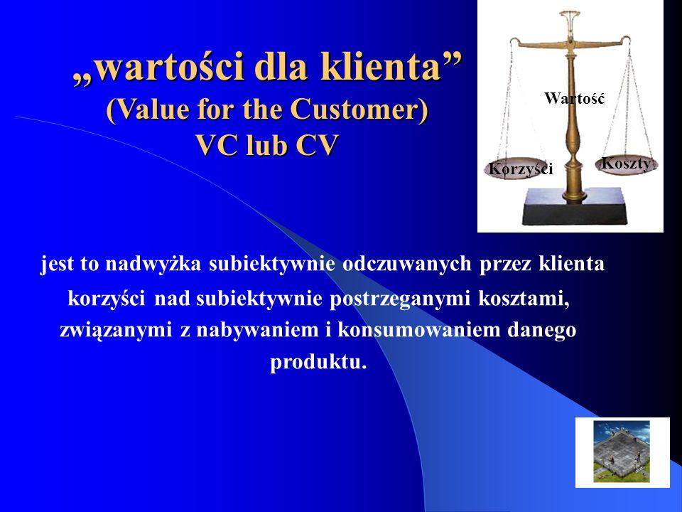 """""""wartości dla klienta (Value for the Customer)"""