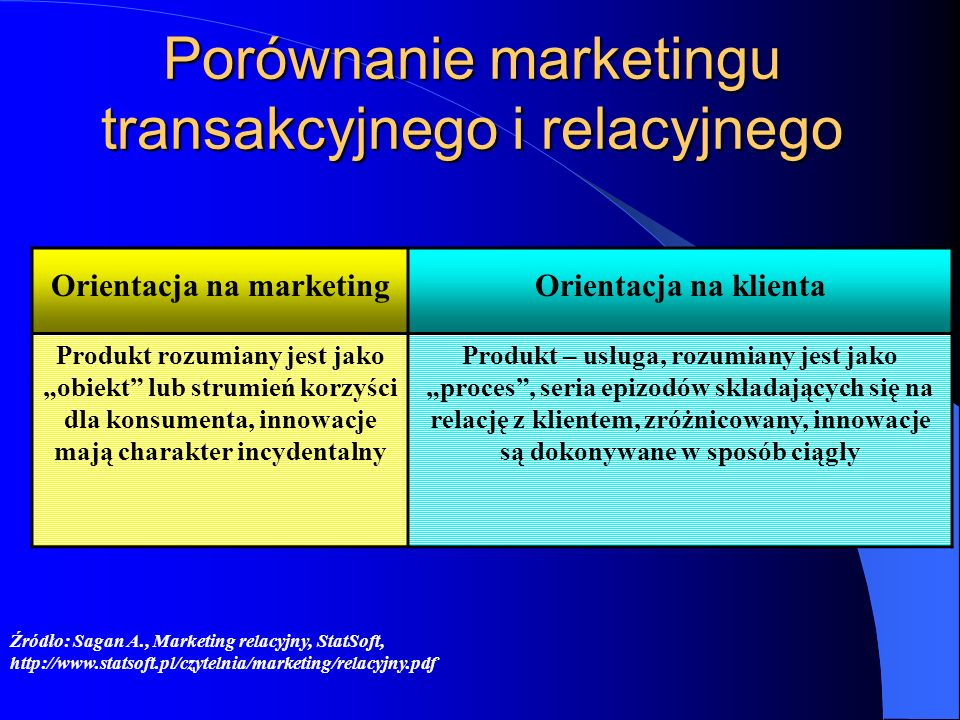 Porównanie marketingu transakcyjnego i relacyjnego