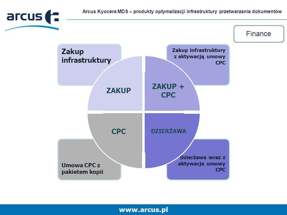 Finance Zakup infrastruktury ZAKUP + CPC ZAKUP CPC DZIERŻAWA