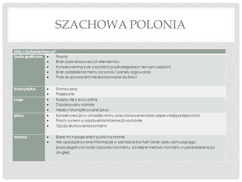 Szachowa Polonia http://poloniachess.pl/ Szata graficzna Prosta