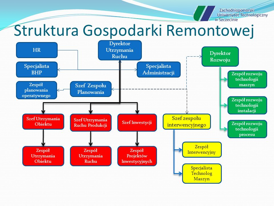 Struktura Gospodarki Remontowej