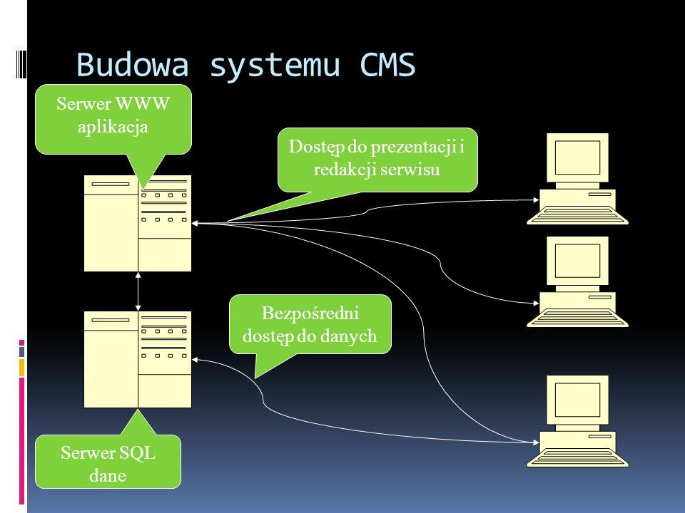 Budowa systemu CMS Serwer WWW aplikacja