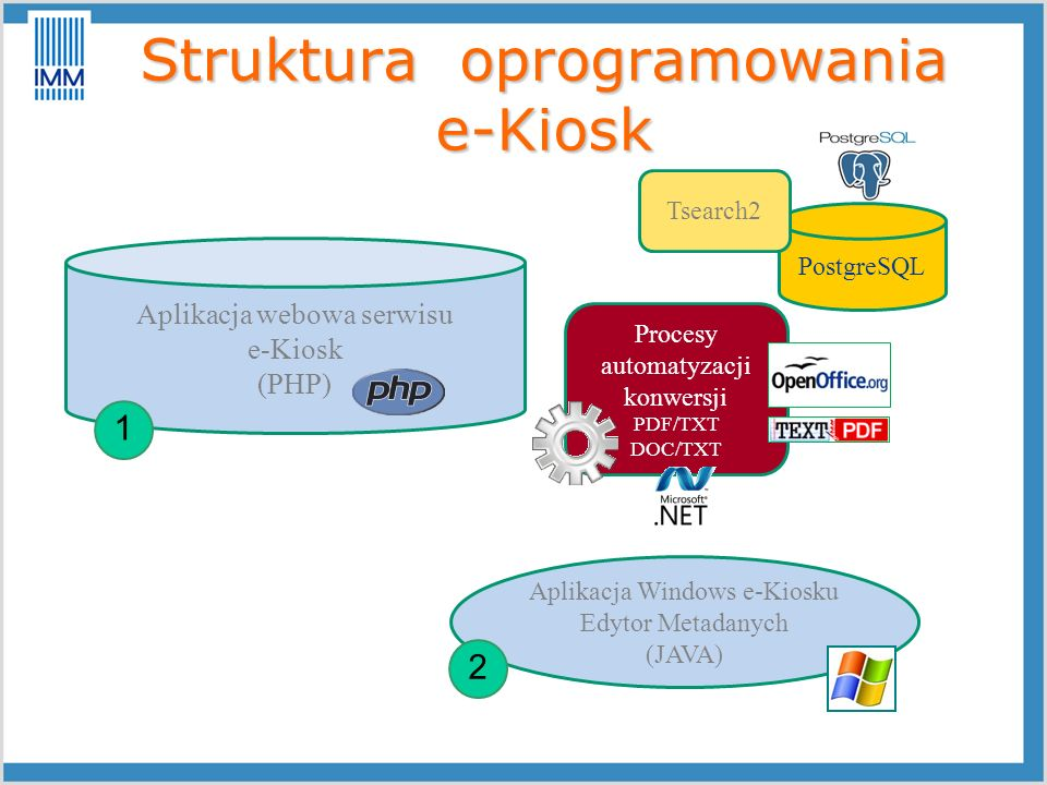 Struktura oprogramowania e-Kiosk