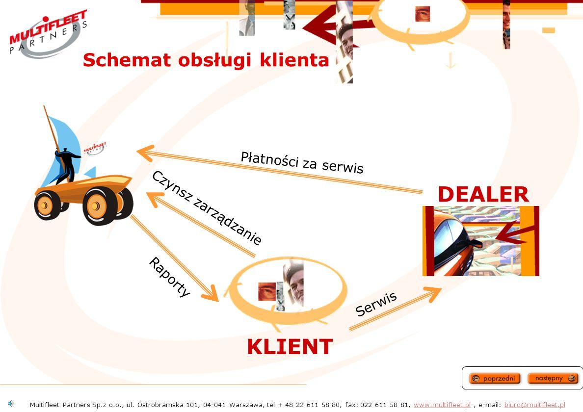DEALER KLIENT Schemat obsługi klienta Płatności za serwis