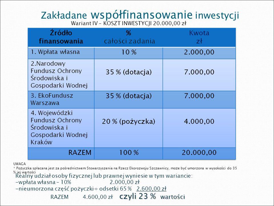 Zakładane współfinansowanie inwestycji
