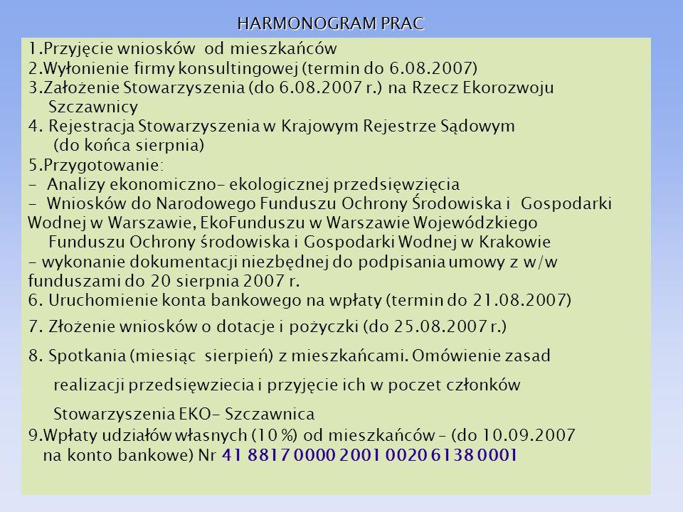 HARMONOGRAM PRAC 1.Przyjęcie wniosków od mieszkańców