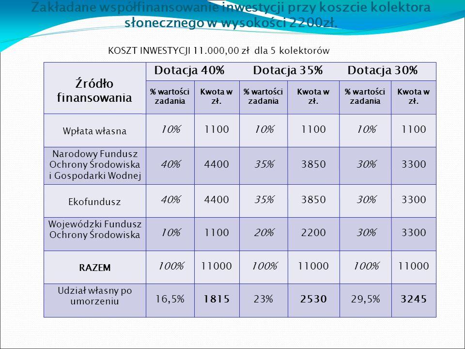 Zakładane współfinansowanie inwestycji przy koszcie kolektora słonecznego w wysokości 2200zł.