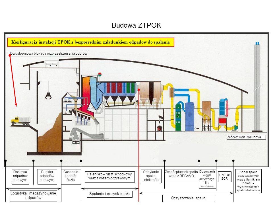 Budowa ZTPOK Konfiguracja instalacji TPOK z bezpośrednim załadunkiem odpadów do spalania. Dwustopniowa blokada rozprzestrzeniania odorów.