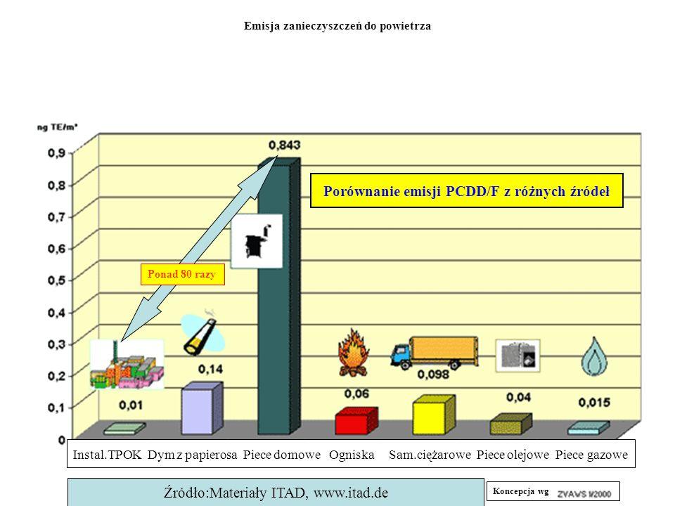 Porównanie emisji PCDD/F z różnych źródeł