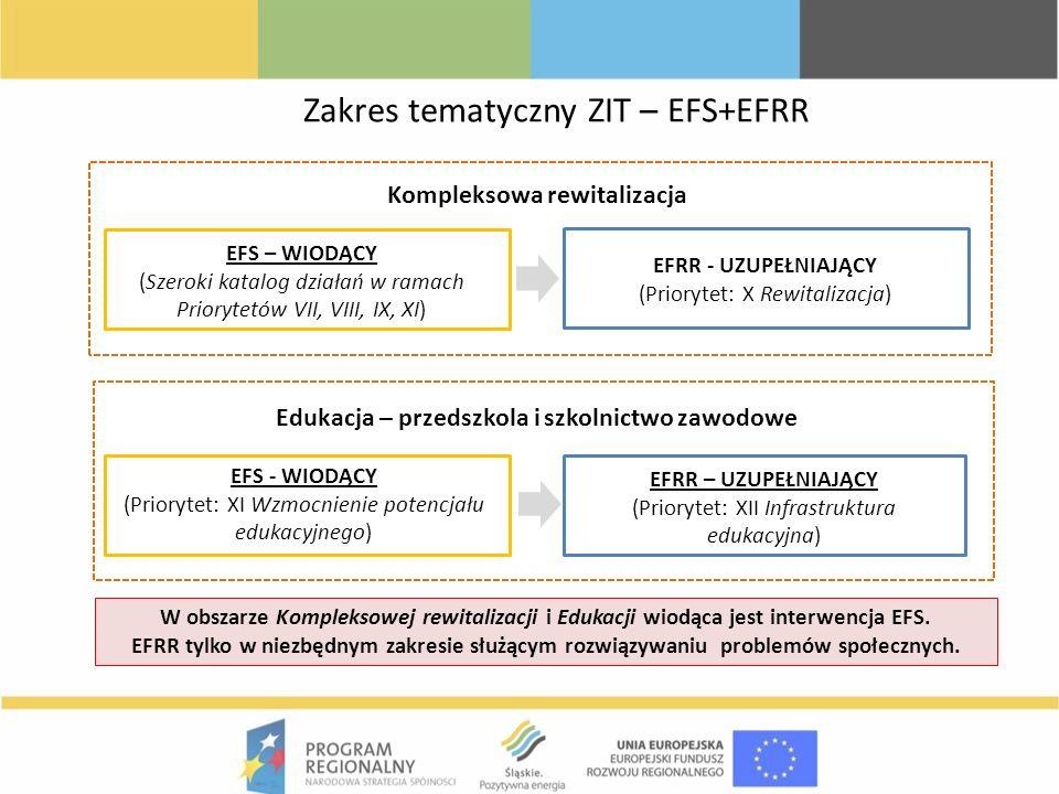 Zakres tematyczny ZIT – EFS+EFRR