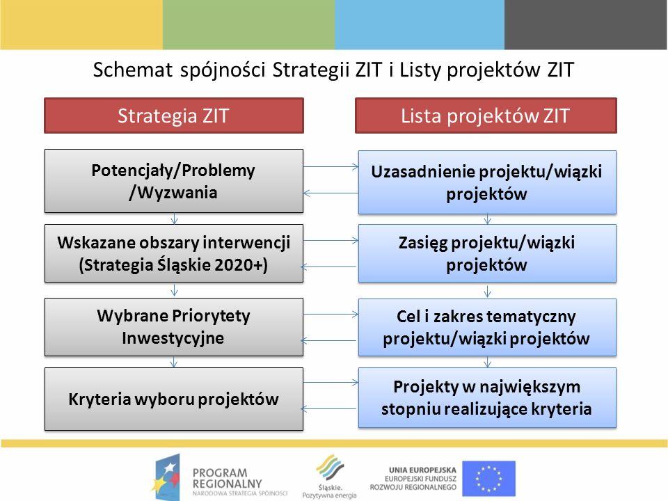 Schemat spójności Strategii ZIT i Listy projektów ZIT