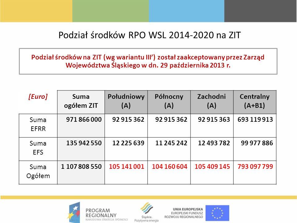 Podział środków RPO WSL 2014-2020 na ZIT