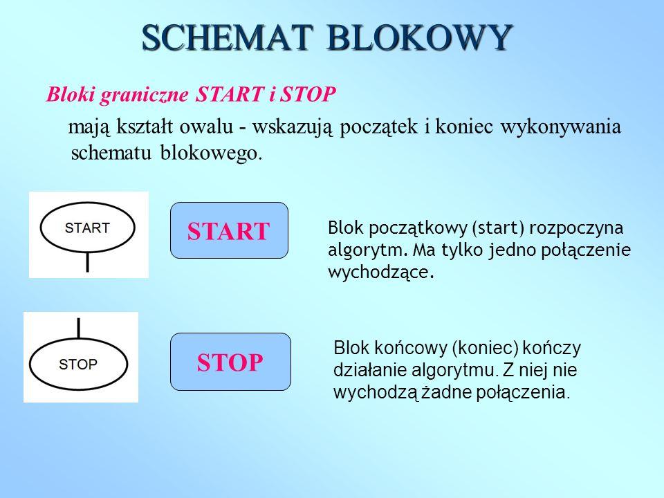 SCHEMAT BLOKOWY START STOP Bloki graniczne START i STOP
