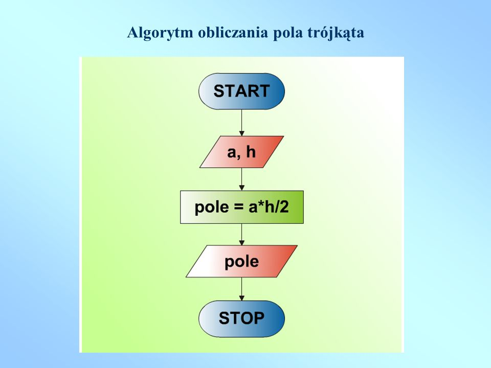 Algorytm obliczania pola trójkąta