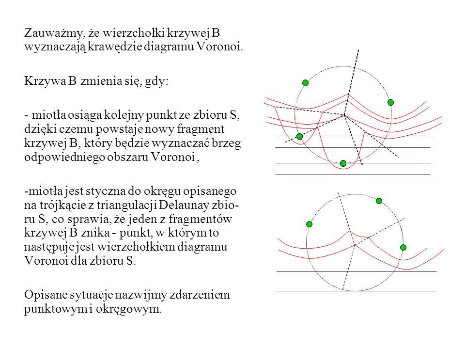 Zauważmy, że wierzchołki krzywej B wyznaczają krawędzie diagramu Voronoi.