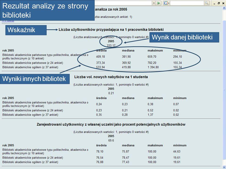 Rezultat analizy ze strony biblioteki