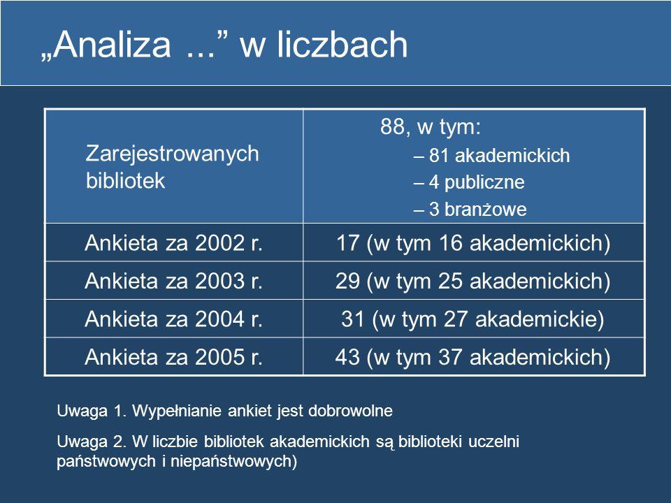 """""""Analiza ... w liczbach Zarejestrowanych bibliotek 88, w tym:"""