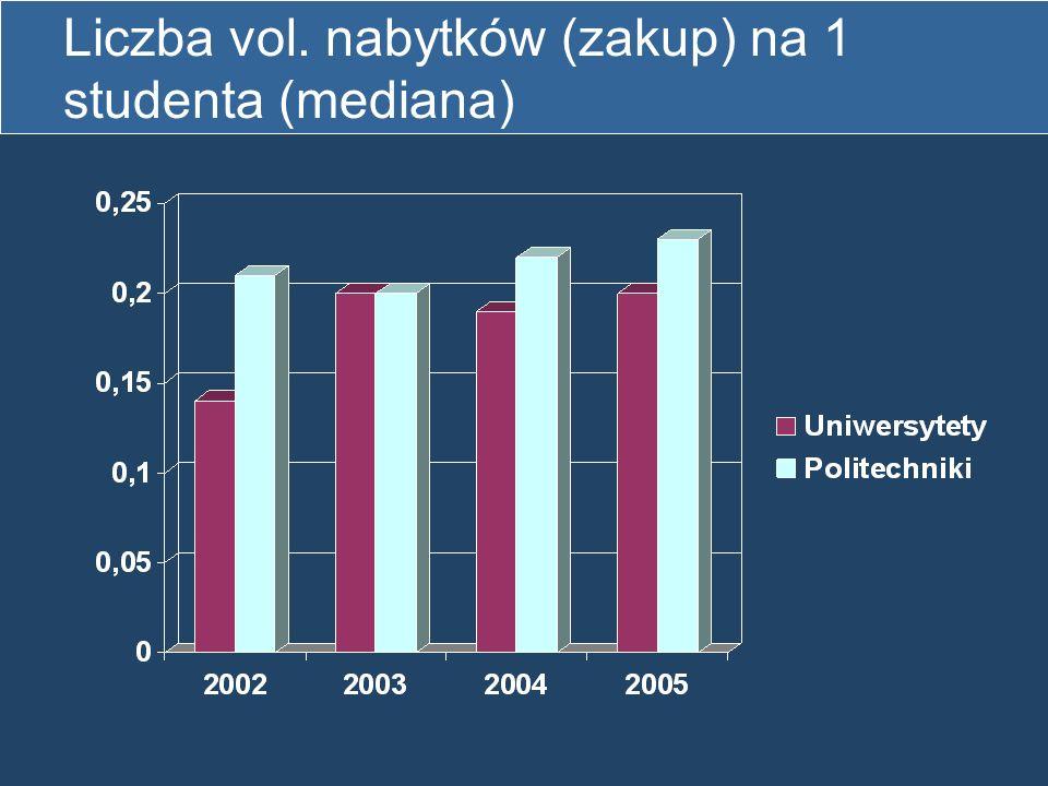 Liczba vol. nabytków (zakup) na 1 studenta (mediana)