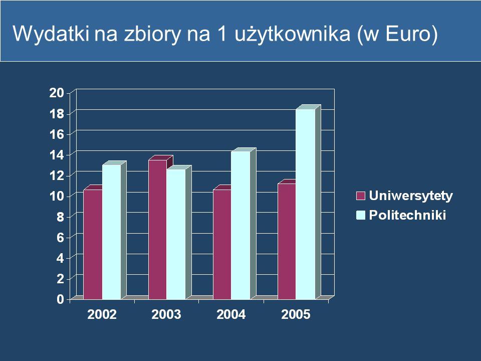 Wydatki na zbiory na 1 użytkownika (w Euro)