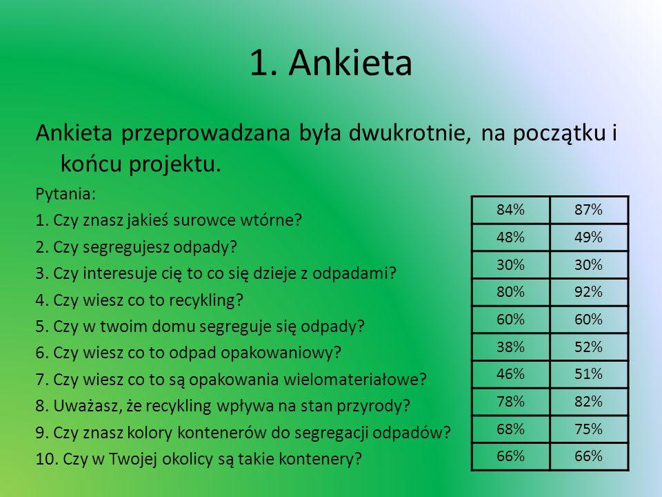 1. Ankieta Ankieta przeprowadzana była dwukrotnie, na początku i końcu projektu. Pytania: 1. Czy znasz jakieś surowce wtórne